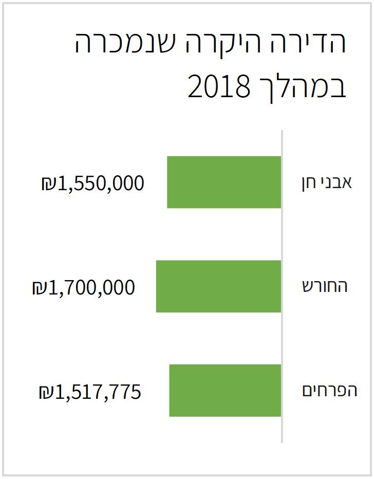 הדירות היקרות לפי שכונות בחריש 2018