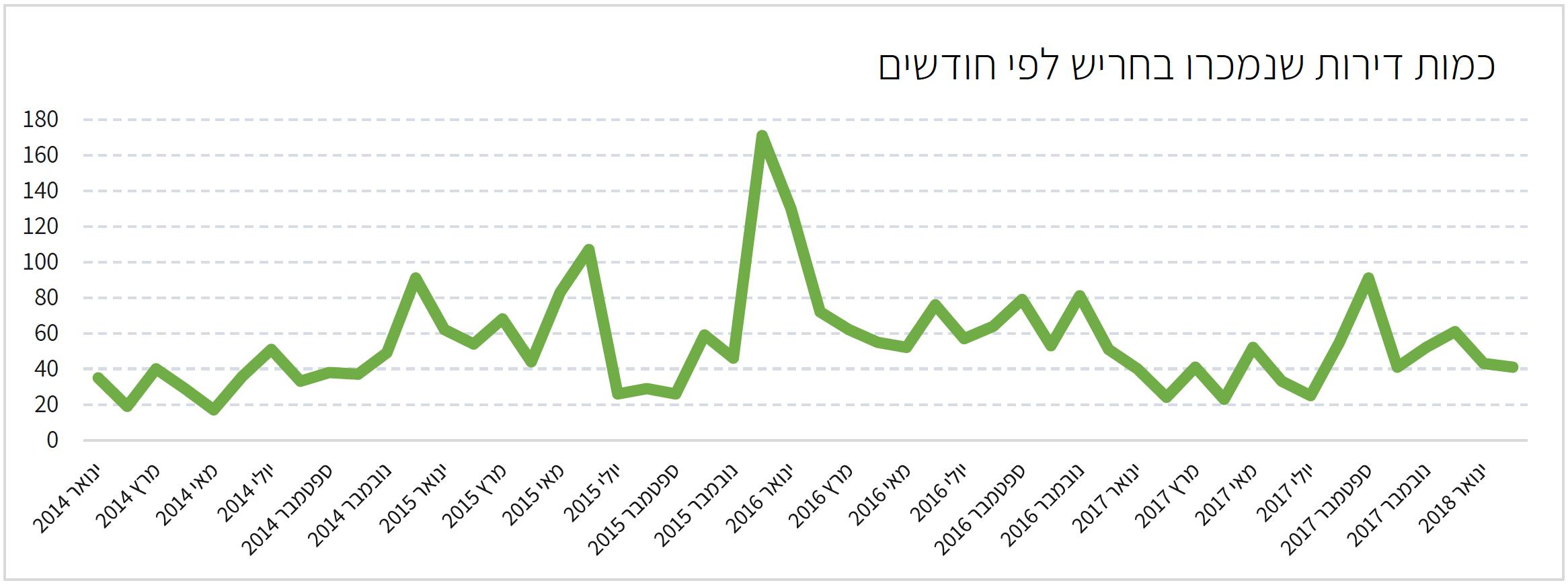מכירות דירות בחריש 2014-2018