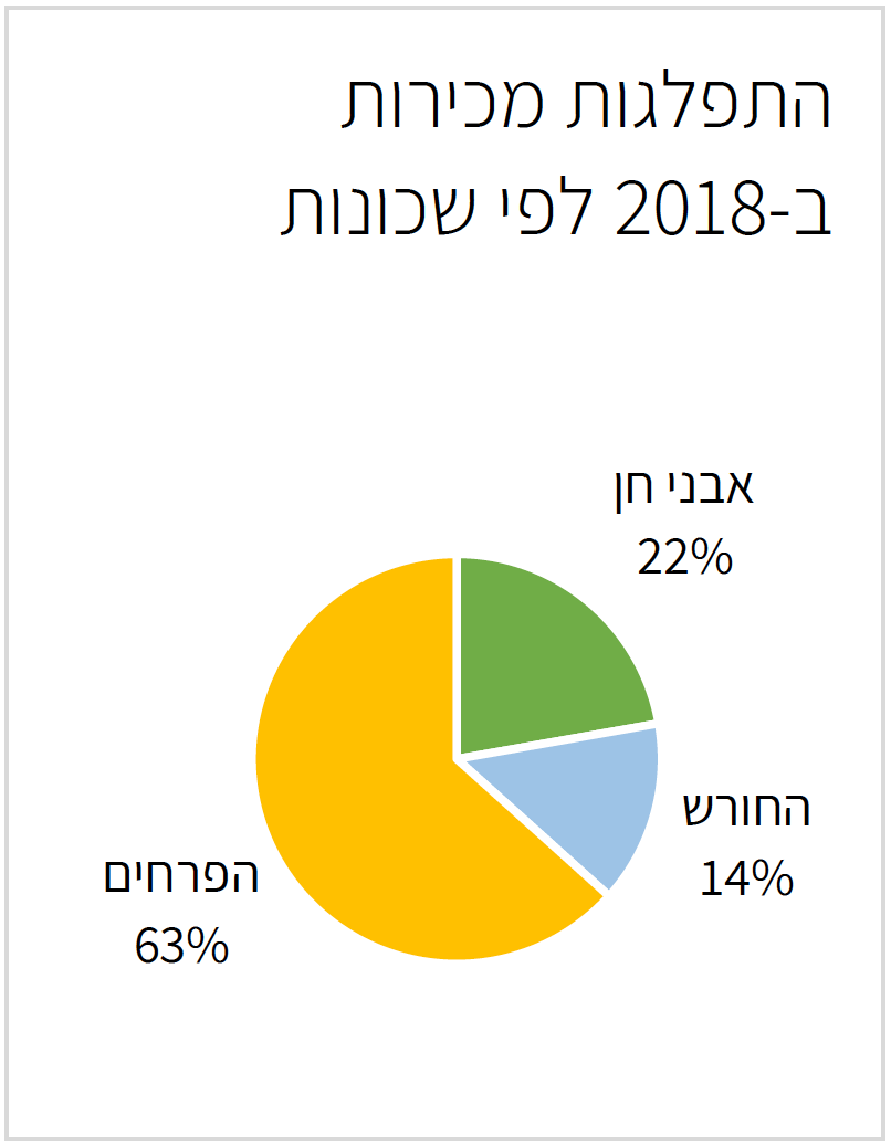 התפלגות דירות לפי שכונות בחריש 2018