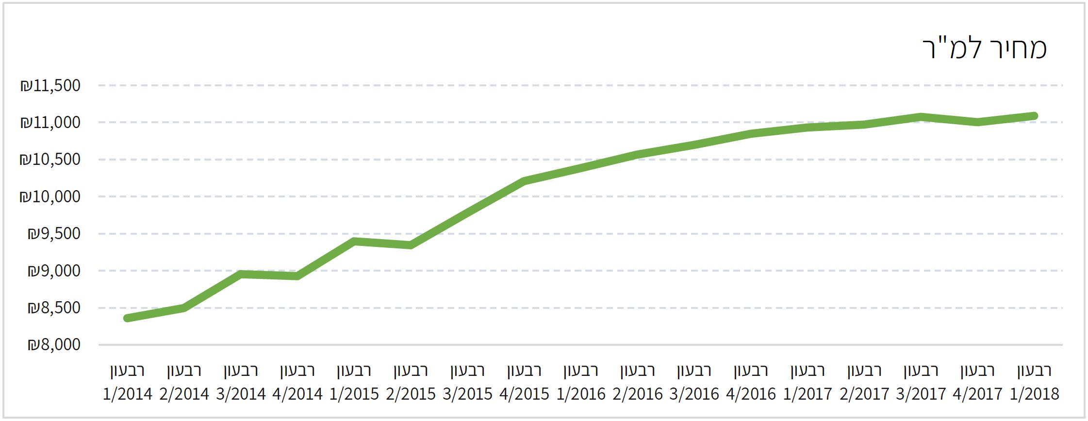 השתנות המחיר למטר 2014-2018