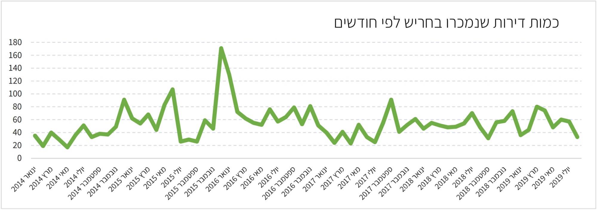 מכירות דירות בחריש 2014-2019