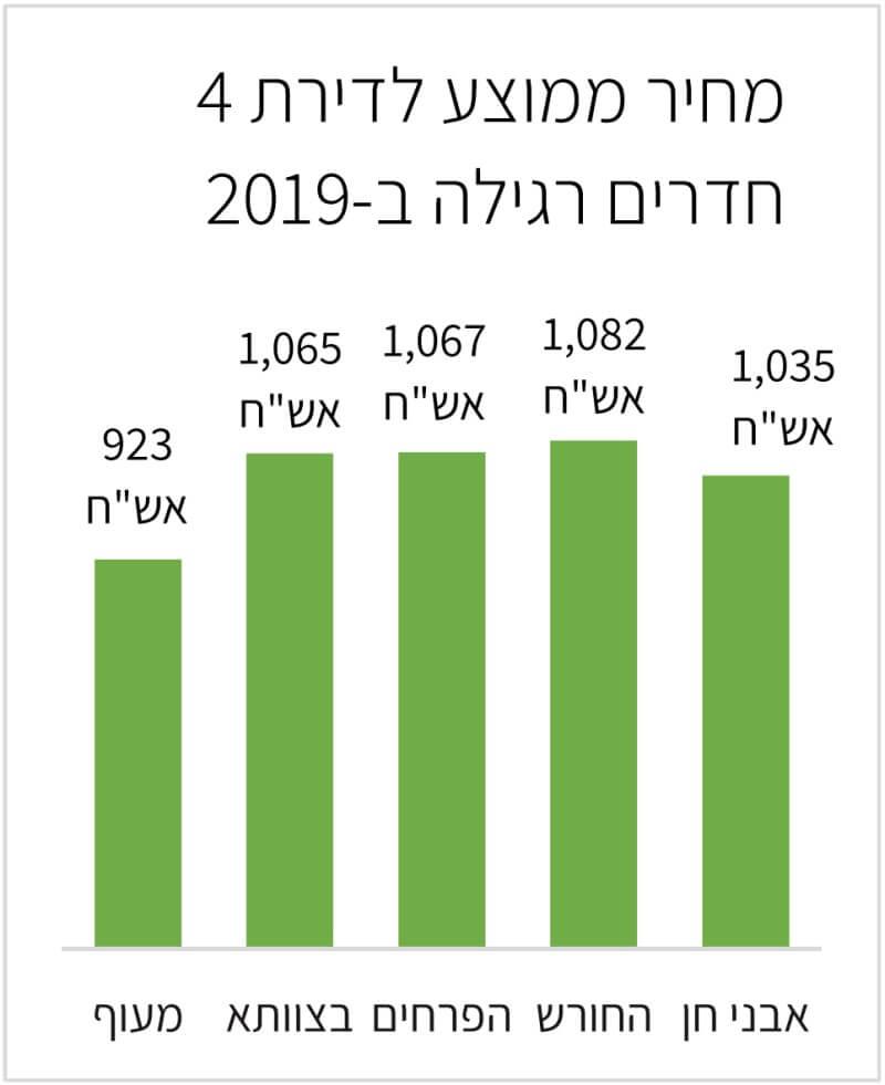 מחיר ממוצע לדירת 4 חדרים רגילה ב 2019
