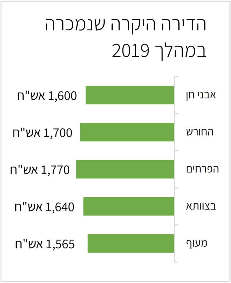 הדירות היקרות לפי שכונות בחריש 2019