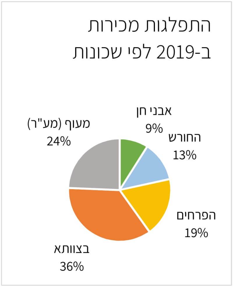 התפלגות דירות לפי שכונות בחריש 2019