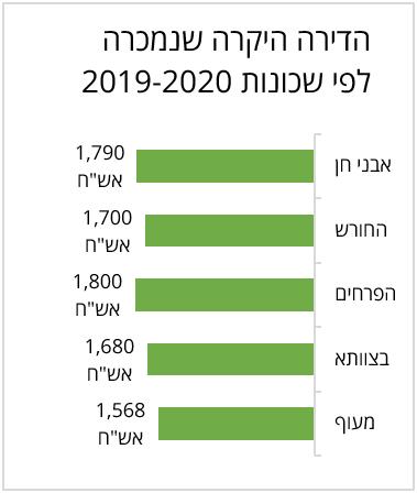 הדירות היקרות לפי שכונות בחריש 2019-2020