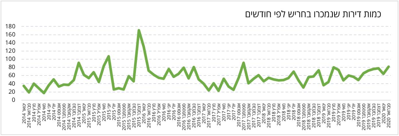 מכירות דירות בחריש 2014-2020