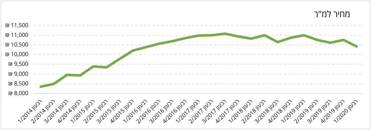השתנות המחיר למטר 2014-2020