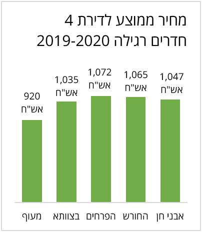 מחיר ממוצע לדירת 4 חדרים רגילה ב 2019-2020