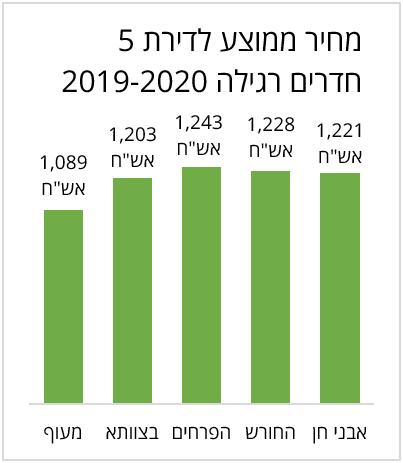 מחיר ממוצע לדירת 5 חדרים רגילה בחריש ב 2019-2020