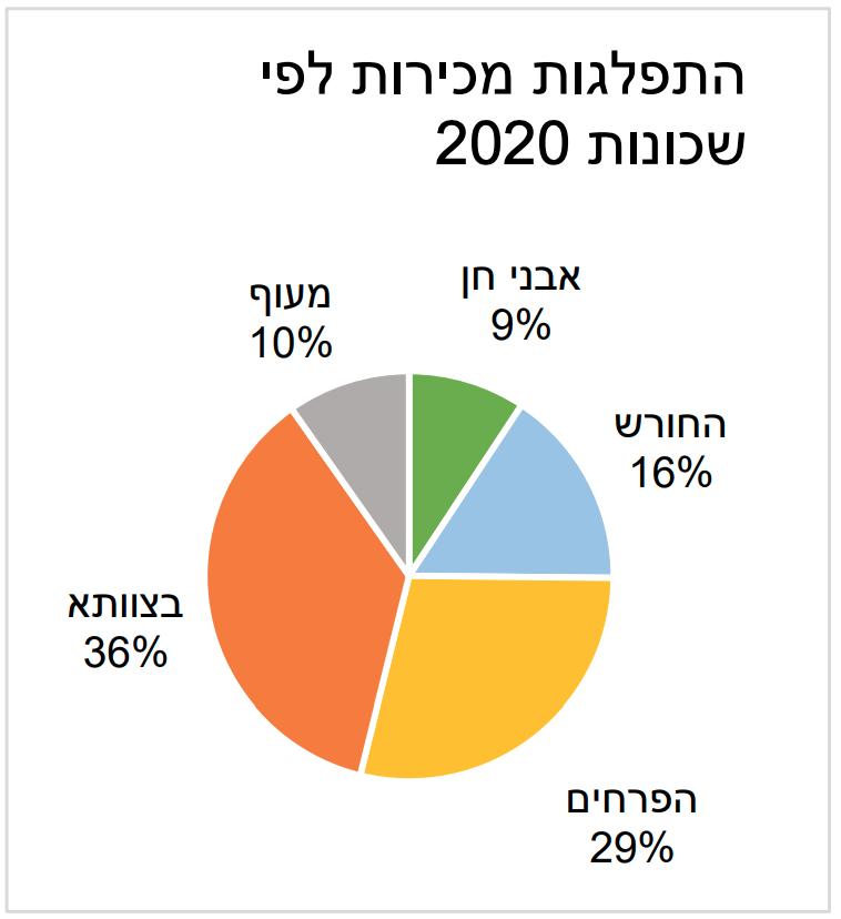 התפלגות דירות לפי שכונות בחריש 2019-2020