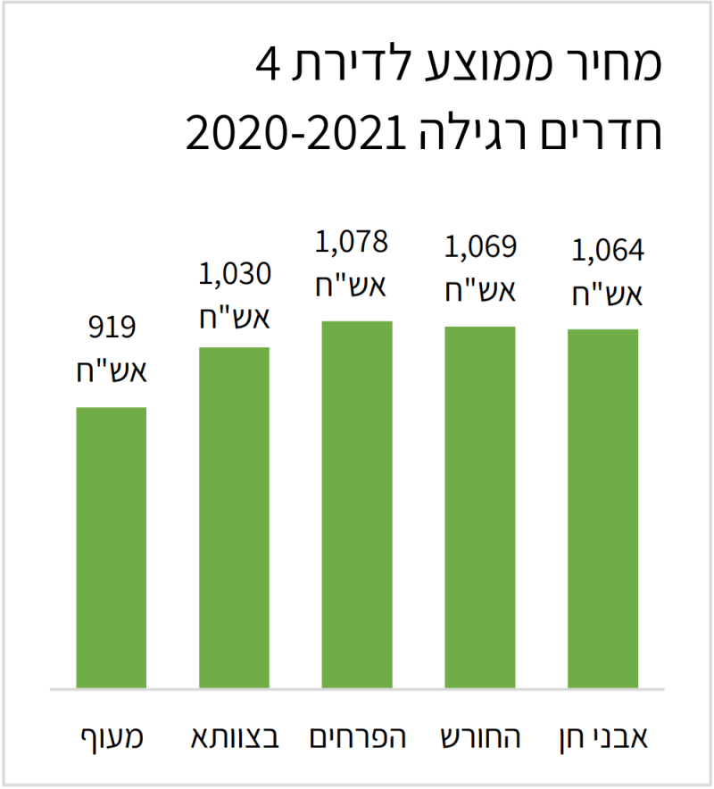 מחיר ממוצע לדירת 4 חדרים רגילה 2020-2021
