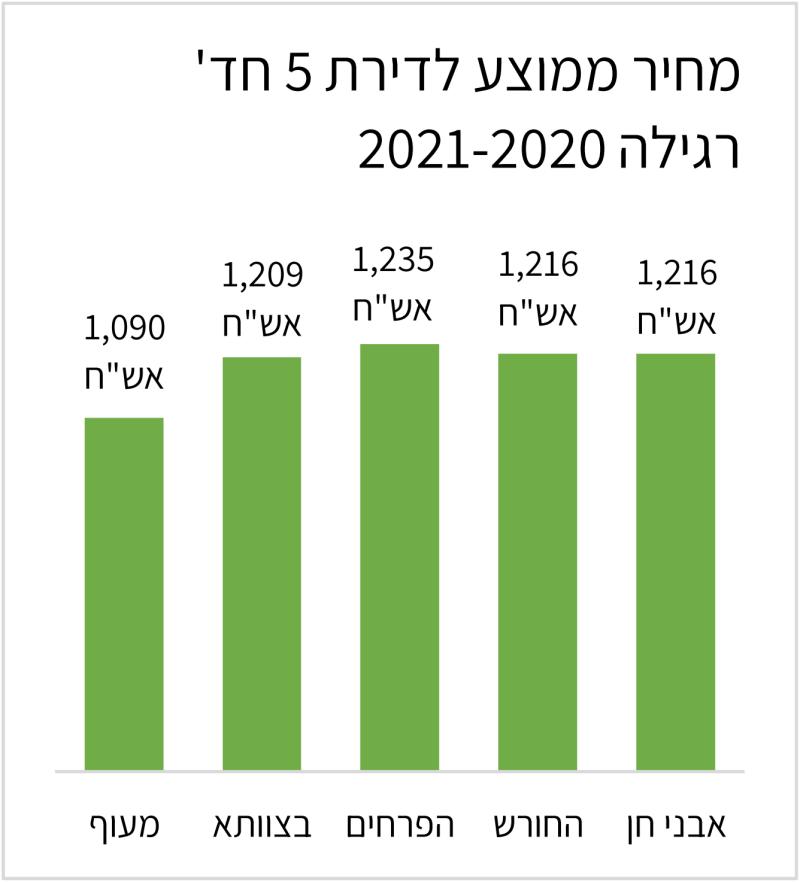 מחיר ממוצע לדירת 5 חדרים רגילה בחריש 2020-2021