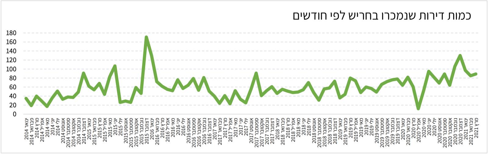 מכירות דירות בחריש 2014-2021