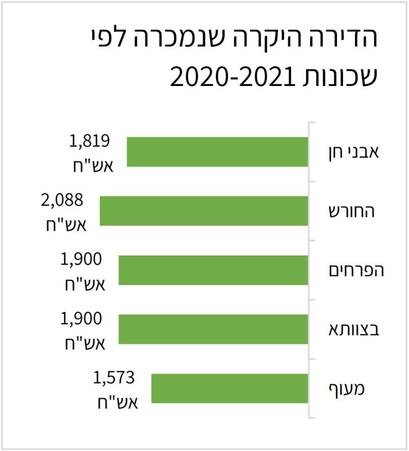 הדירות היקרות לפי שכונות בחריש 2020-2021